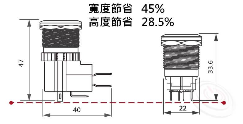 大電流開關體積比使用微動開關的方式更節省空間,寬度節省45%,高度節省28.5%, 大幅度降低空間使用,空間利用十分彈性. 一體成型的設計更能方便組裝