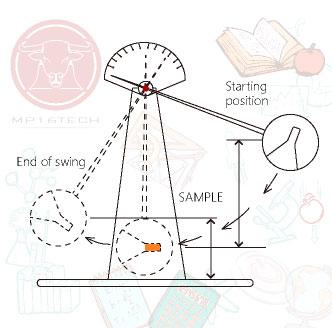 IK認證所使用的 擺錘 (Pendulum hammer) 示意圖。進行 EN62262 IK等級認證時將會使用擺動的錘體撞擊待測物,不同級別代表不同的撞擊能量,用來區分機械撞擊防護的程度。